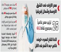 صحة المصريين بخير| التجربة المصرية تحاصر «كورونا» بأقل الخسائر