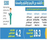 صحة المصريين بخير | الكشف عن الأنيميا والتقزم والسمنة