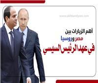 إنفوجراف | أهم الزيارات بين مصر وروسيا في عهد الرئيس السيسي