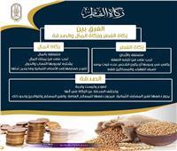 هل يوجد اختلاف بين زكاتي الفطر والمال؟.. «البحوث الإسلامية» يجيب