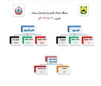 إشراف طبي مباشر لعلاج حالات العزل المنزلي بـ«كورونا» في سيناء