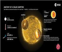 وكالة الفضاء الأوروبية تكشف عن الغلاف الجوي الخارجي للشمس