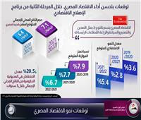 معلومات مجلس الوزراء: توقعات بتحسن أداء الاقتصاد المصري خلال المرحلة المقبلة.. إنفوجرافيك