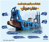 ردود أفعال إيجابية عقب افتتاح الرئيس مشروعات قومية بـ«القناة وسيناء»