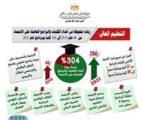التعليم العالي: زيادة ملحوظة في أعداد الكليات والبرامج الحاصلة على الاعتماد