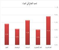 تعليم المنوفية: ٩٤% نسبة النجاح بمادة اللغة العربية بإعدادية المنوفية
