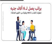 إنفوجراف | خطوات التقدم لـ4027 وظيفة من القوى العاملة