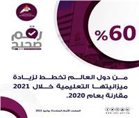 معلومات الوزراء: 60٪ مندول العالم تخطط لزيادة ميزانيتها خلال 2021