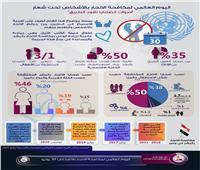 إنفوجراف «اليوم العالمي لمكافحة الاتجار بالأشخاص»