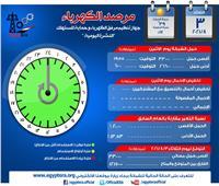 الكهرباء: لليوم الثاني على التوالي 33 ألف ميجاوات أقصى حِمل متوقع اليوم