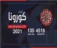 انفوجراف| أعداد كورونا في مصر خلال سبتمبر 2021