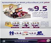 إنفوجراف| مصر الأعلى إفريقيًّا وعربيًّا في الإنفاق على الحماية الاجتماعية