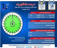 مرصد الكهرباء: 15 ألفا و 950 ميجاوات زيادة احتياطية في الإنتاج اليوم