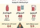 ننشر خريطة استهلاك مصر من المشتقات البترولية يوميا