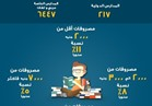ننشر نسب زيادة مصروفات المدارس الخاصة