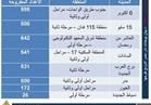 """""""بوابة أخبار اليوم"""" تنشر أسعار وحدات """"دار مصر"""" المطروحة للمصريين في الخارج"""