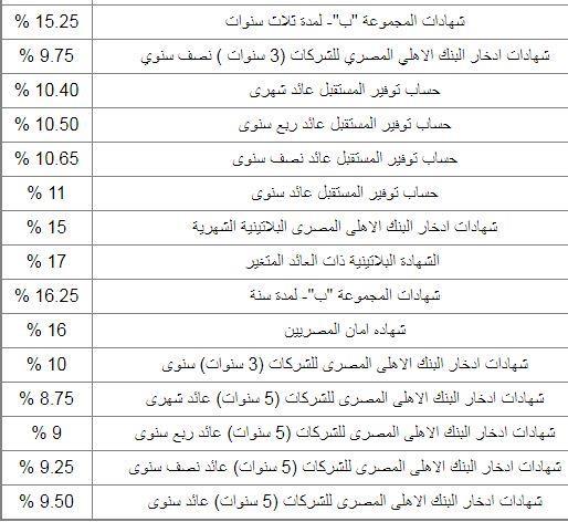 شهادات بنك مصر 2019