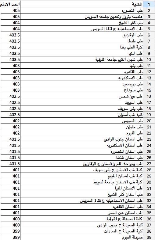 نتيجة تنسيق المرحلة الثانية للجامعات ٢٠١٨ الشعبة العلمية بوابة أخبار اليوم الإلكترونية