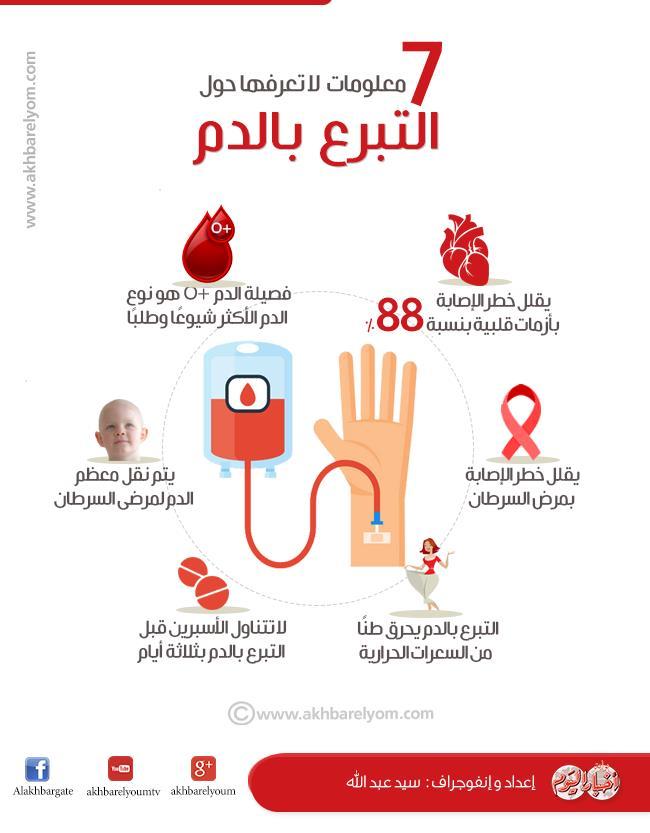 إنفوجراف 7 معلومات لا تعرفها حول التبرع بالدم بوابة أخبار اليوم الإلكترونية