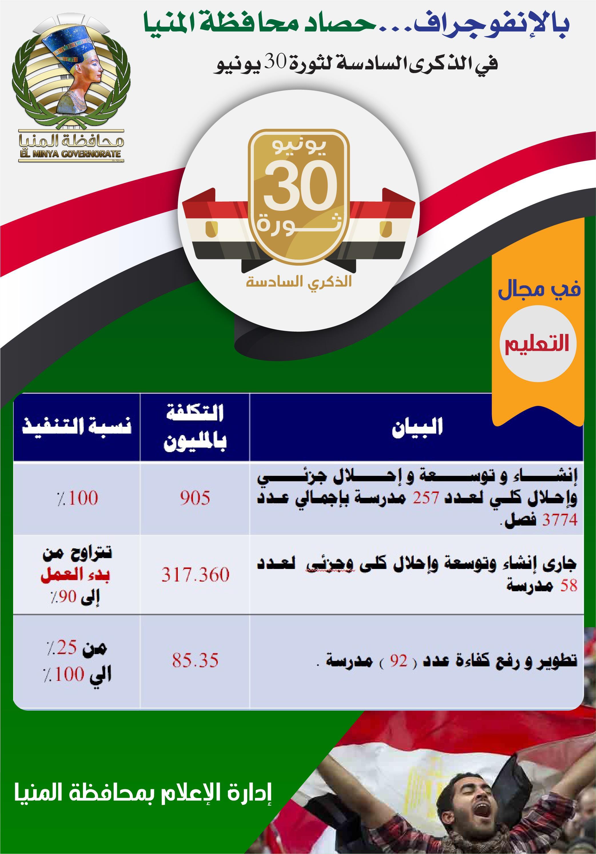 f32091ffc إنفوجراف| حصاد محافظة المنيا في ذكري ثورة 30 يونيو | بوابة أخبار ...