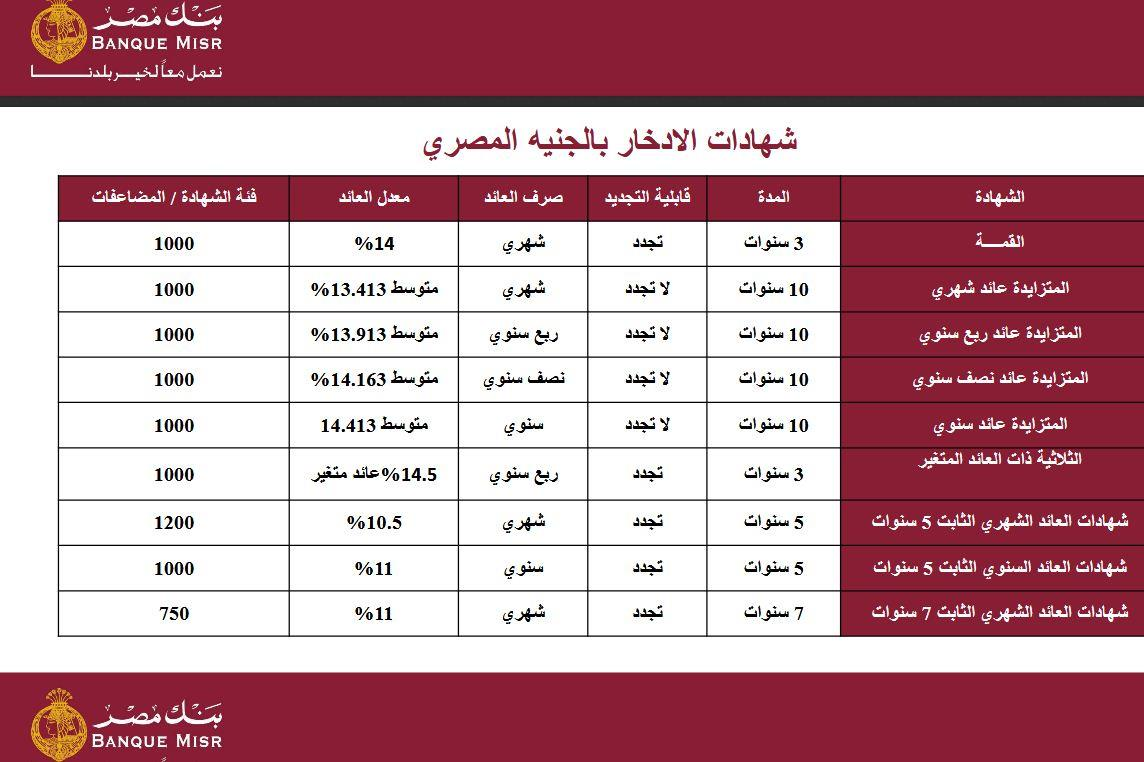 اسعار الفائدة فى البنوك المصرية اليوم