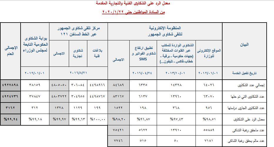 الكهرباء حل 99 9 من شكاوي المواطنين حتى يناير 2020 بوابة أخبار اليوم الإلكترونية