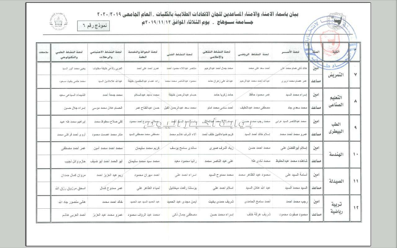 224 طالبا يفوزون بلجان الكليات في انتخابات جامعة سوهاج