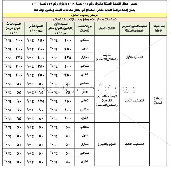 محافظ المنيا يقرر تخفيض أسعار التصالح فى مخالفات البناء في العزب المتاخمة للمدن
